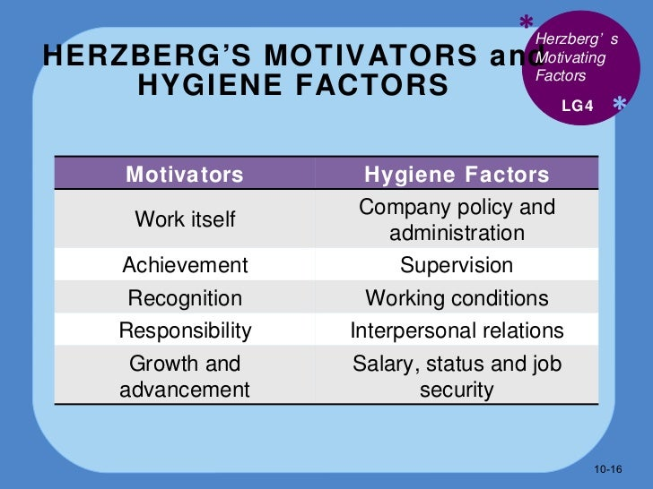 Employee motivation theories | YourCoach Gent