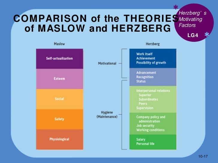 contrast maslow herzberg Contrast maslow herzberg describe & compare the basic contributions of maslow & herzberg to the understanding of worker motivation we have basic needs which, when not met, cause us to be dissatisfied meeting these needs does not make us satisfied, it merely prevents us from becoming dissatisfied.