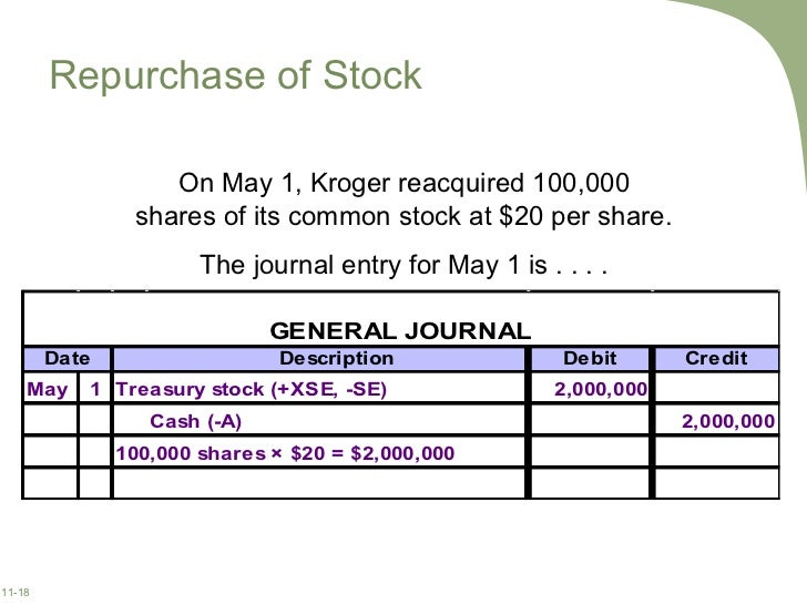 Stock options share repurchase