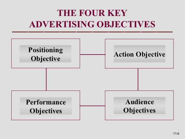 THE FOUR KEYADVERTISING OBJECTIVESPositioning              Action Objective ObjectivePerformance     Audience Objectives  ...