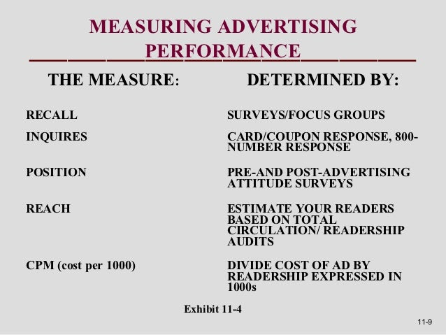 MEASURING ADVERTISING               PERFORMANCE   THE MEASURE:                      DETERMINED BY:RECALL                  ...
