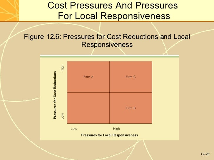 pressures of cost reduction local responsiveness Mnes confront primarily two sets of pressures: cost reduction and local responsiveness these two sets of pressures are dealt with in the integration-responsiveness.
