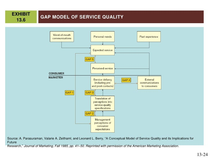 Summary of a conceptual model of service quality and its implications for future research