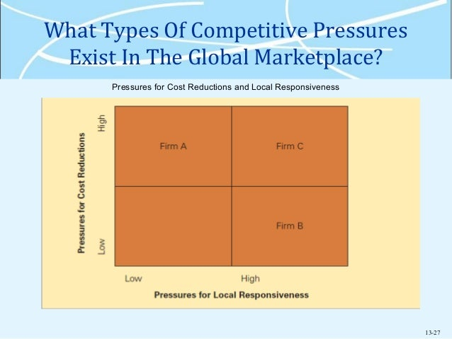 The cost pressures and pressures for local responsiveness in telecommunications