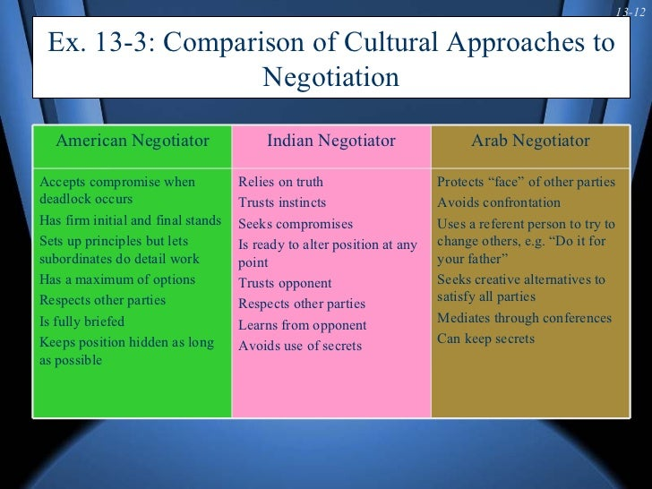 cross cultural sales negotiation Professional sales negotiation training for the career minded executive  understand cross cultural sales negotiations manage potential conflict within a sales.