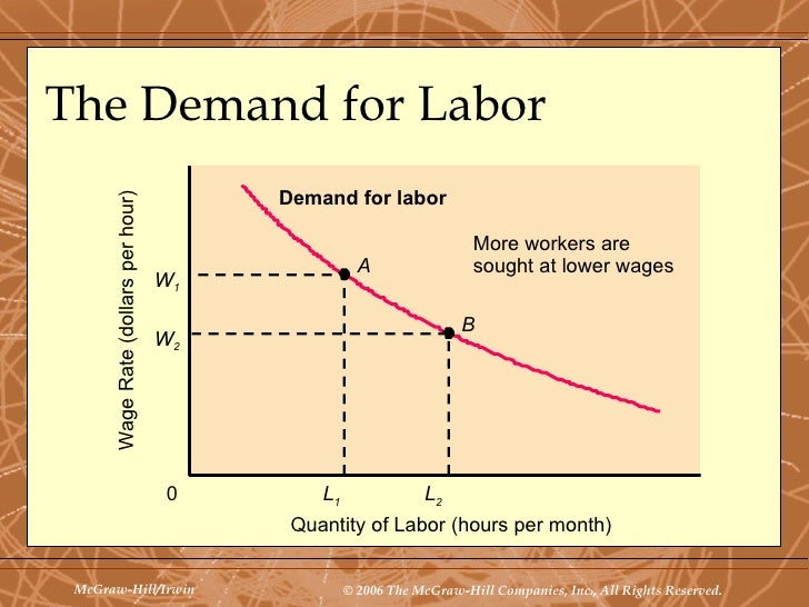 demand for resources including labor depend on its Demand for resources including labor depend on its a productivity b from eco 561 at university of phoenix.