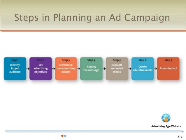 planning an advertising campaign Advertising campaign checklist advertising takes one of the pivotal roles in marketing system of company companies invest a lot of money into advertisement to promote and sell their products and services.