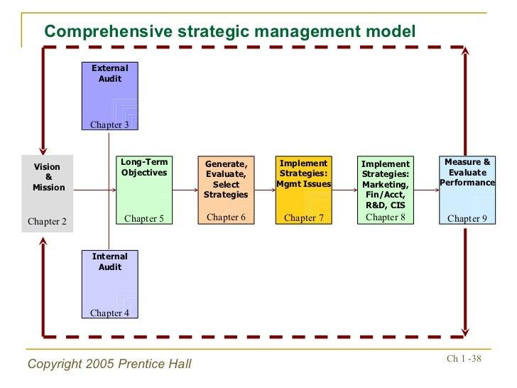 stretegic management report