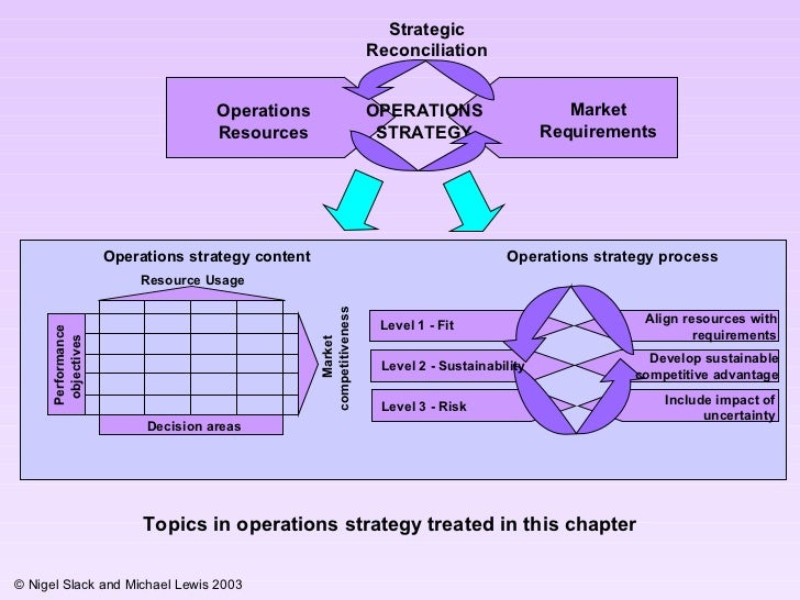 Resource Usage Performance objectives  Market competitiveness  Decision areas Operations strategy process Operations strat...