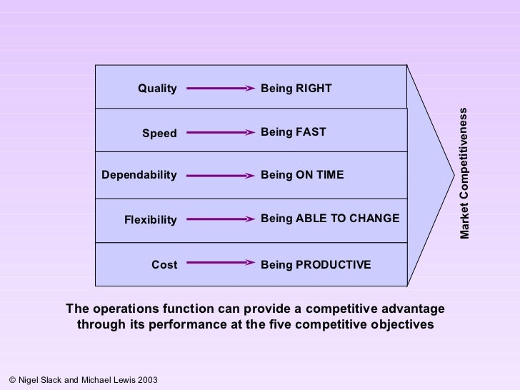 importance of five objective quality speed dependbility flexibility and cost Role of operations, objectives of operations  what do the terms quality, speed, dependability, flexibility and cost  minimum cost, speed.