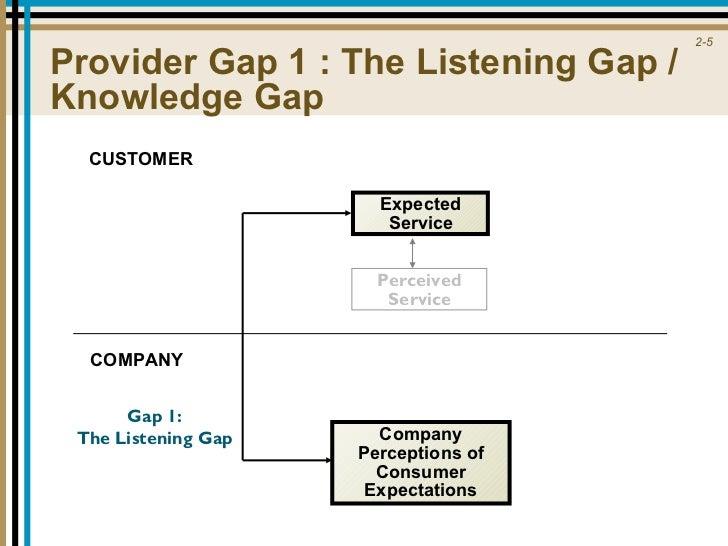 Chap02 gaps model