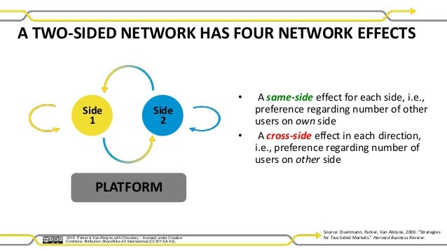 Platform Revolution - Ch 02 Network Effects: Power of the