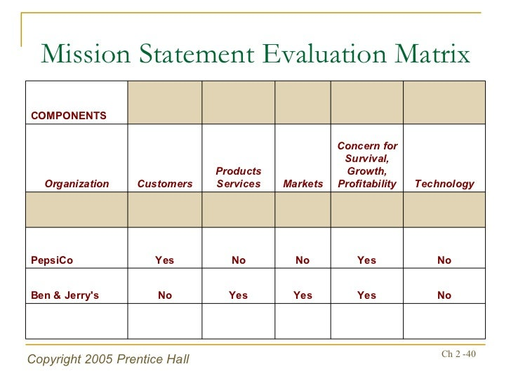 Vision and Mission Statements Evaluation