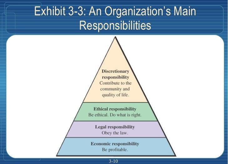 Exhibit 3-3: An Organization's Main Responsibilities 3-