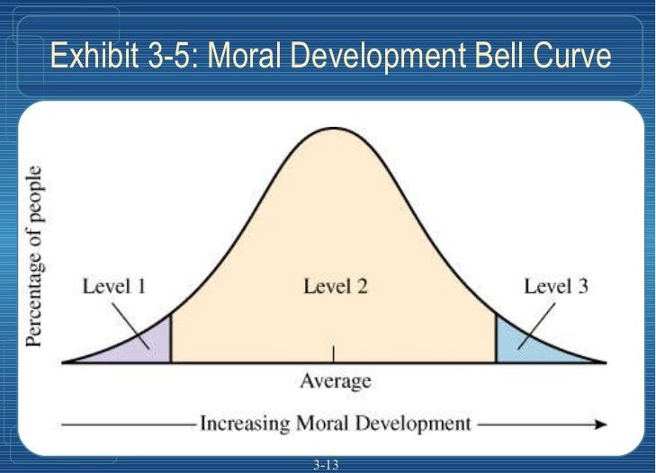 Exhibit 3-5: Moral Development Bell Curve 3-