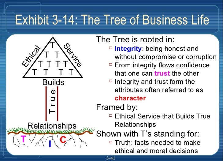 3- Exhibit 3-14: The Tree of Business Life I T C Ethical Service Builds T r u e Relationships <ul><li>The Tree is rooted i...