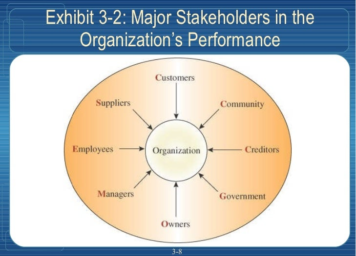 Exhibit 3-2: Major Stakeholders in the Organization's Performance 3-