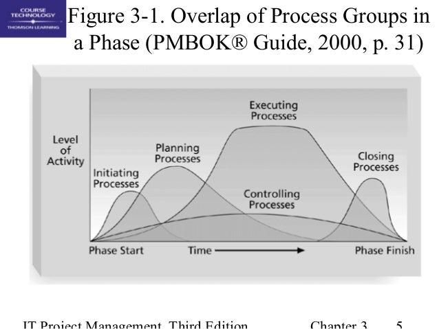project management process groups pdf
