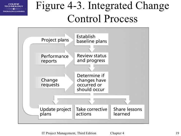 Funky Change Control Procedure Template Pictures - Professional ...