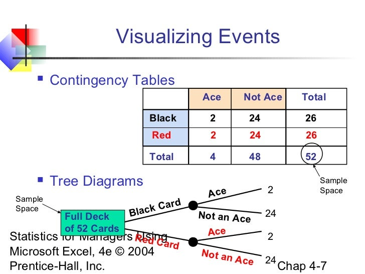 Contingency table tree diagram basic guide wiring diagram chap04 basic probability rh slideshare net contingency plan template contingency plan template ccuart Images