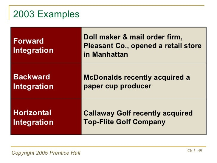 mcdonald horizontal diversification Diversification strategy take place, when business introduce a new product in the market these strategies are actually known as diversification strategies.
