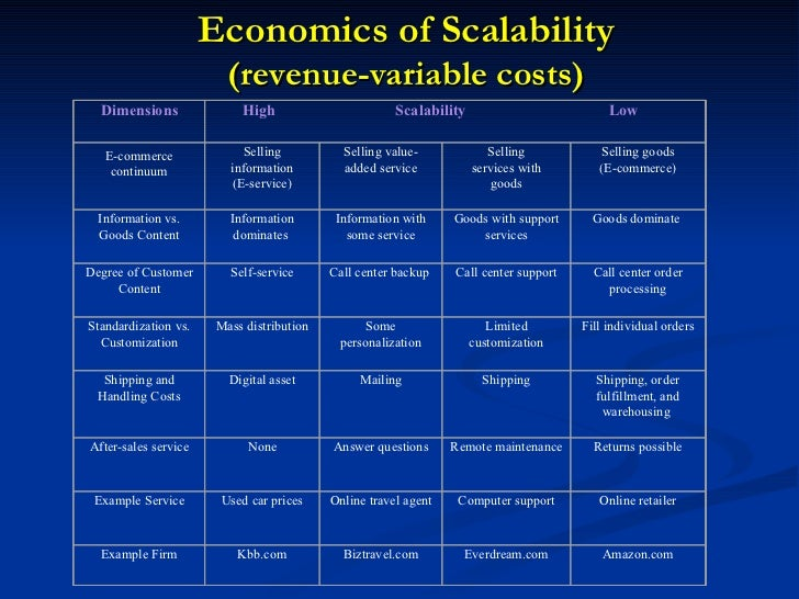 Economics of Scalability (revenue-variable costs) Dimensions High  Scalability  Low E-commerce continuum Selling informati...