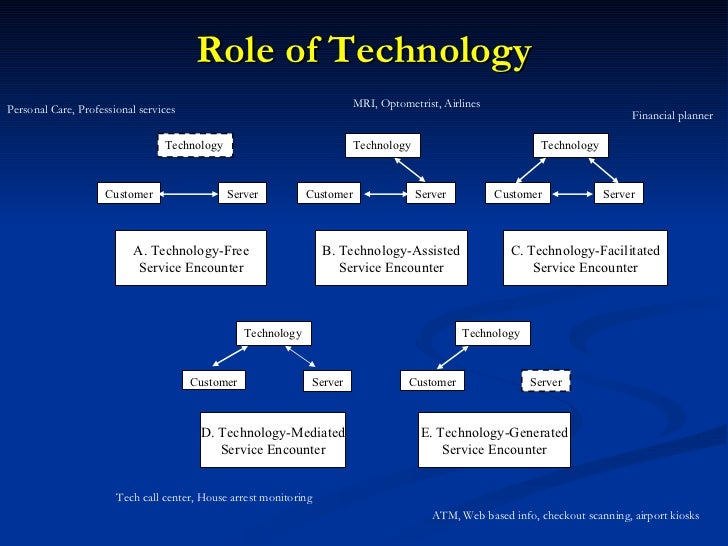 Role of Technology  Personal Care, Professional services MRI, Optometrist, Airlines Financial planner Tech call center, H...