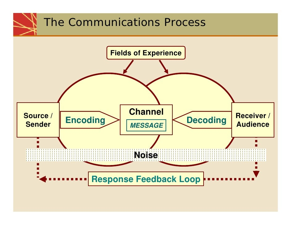 communication process Free essay: communication process introduction communication establishes relationships and makes organizing possible every message has a purpose or.