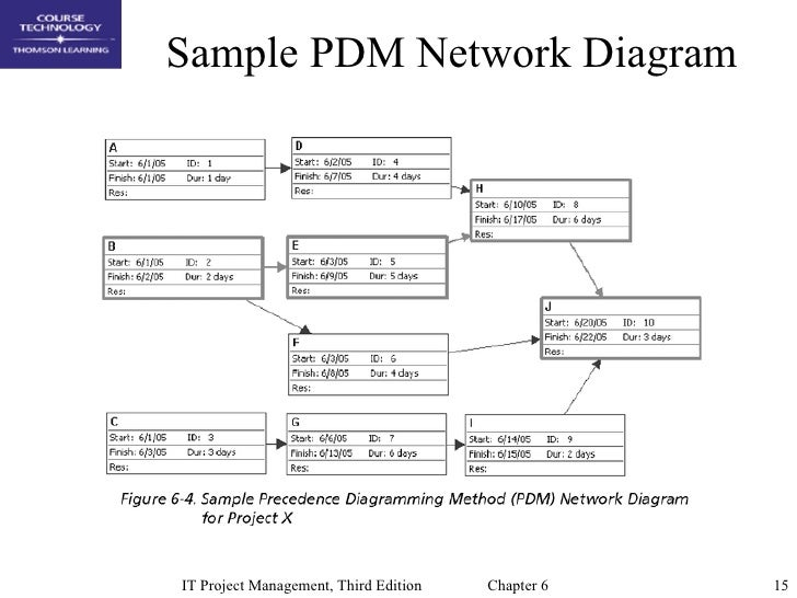 Network diagrams project management yelomphonecompany network diagrams project management ccuart Choice Image