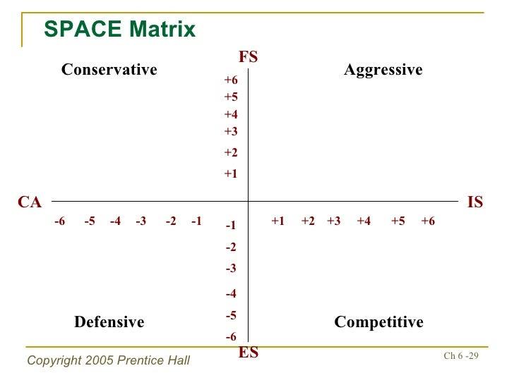 space matrix analysis