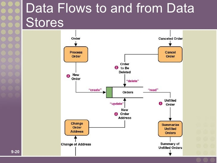 Chap09 data flows to and from data stores9 20 ccuart Choice Image