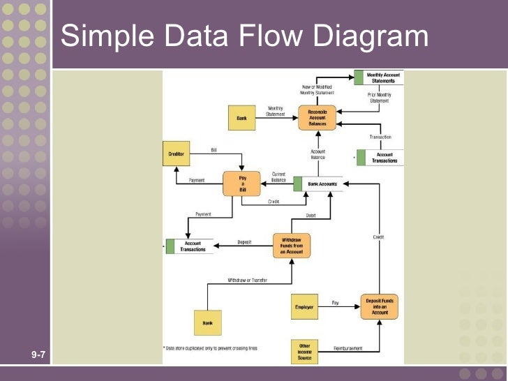 Chap09 simple data flow diagram9 7 ccuart Choice Image