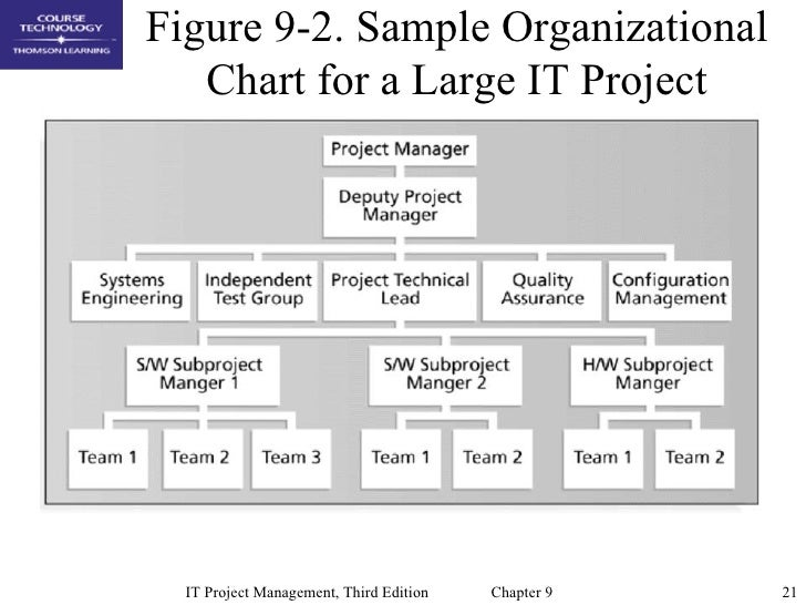Project Organization Chart. Filename: Project-Organizational-Chart