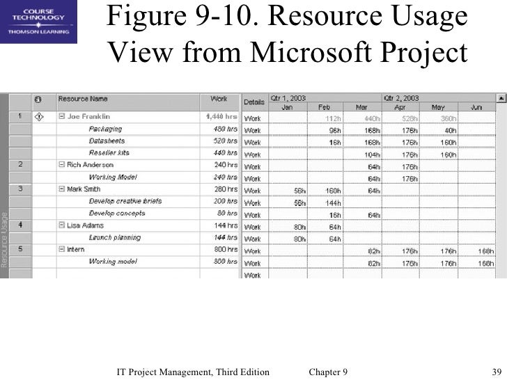 human resource department at microsoft In addition, a resource manager might work closely with the human resources department to make sure that new hires meet the resource demands for the projects that they support this article describes the activities that are available to you as a resource manager on a project when you use microsoft office project web access.