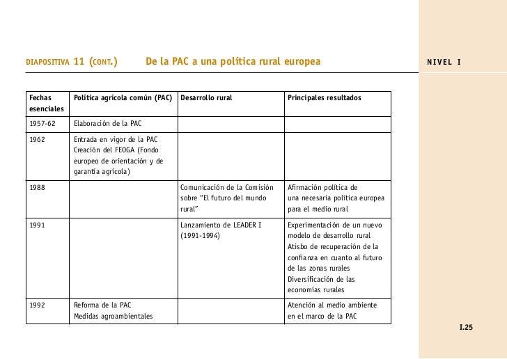 DIAPOSITIVA   11 (CONT.)              De la PAC a una política rural europea                                NIVEL IFechas ...