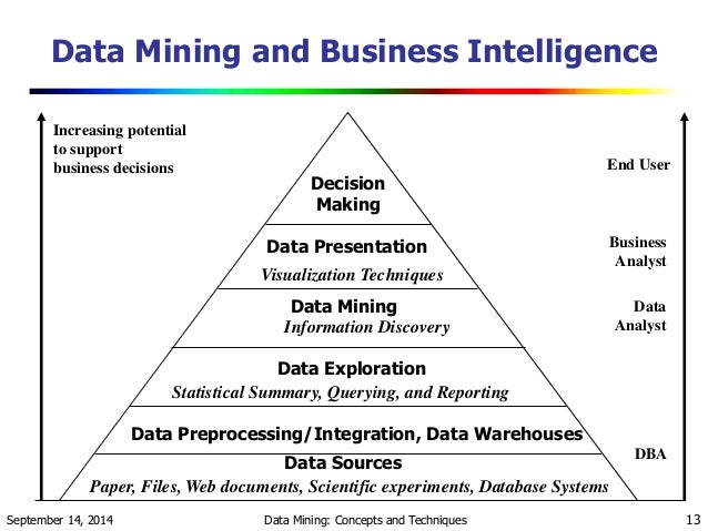 research thesis on association in data mining Free data mining papers, essays, and research the main purpose of data mining is to convert raw data into knowledge association rule mining is a kind of data.