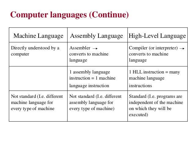 Assembly Language Programming By Ytha Yu Charles Marut Chap 1micro puter Systems