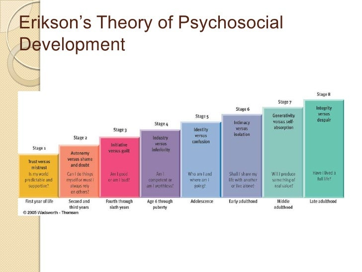 an argument in favor of eriksons theory of psychosocial development In an effort to begin this enterprise, we define what we see as the central concerns of erikson 's theory a life-span, psychosocial emphasis, and the notion of agentic identity development and use.