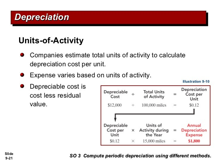 What is the formula for depreciation?