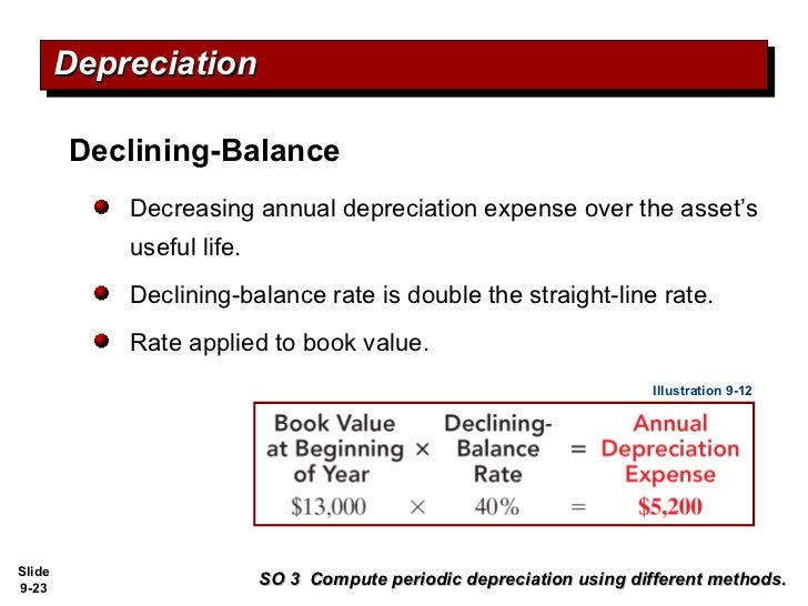 Differentiating depreciation methods