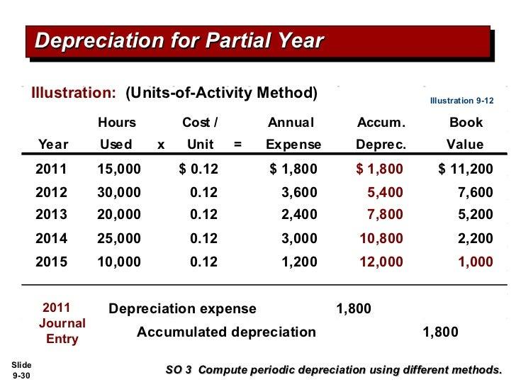 Units Of Activity Depreciation Calculator