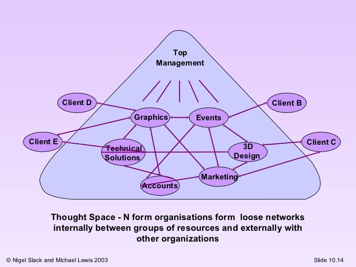 Advantage & Disadvantage of Emergent Strategy