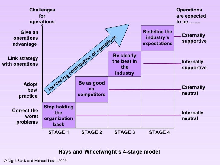 "hayes and wheelwright strategic model The hayes and wheelwright four-stage model is a ""descriptive framework for understanding the extent to which an organisation is utilizing its operations to support overall strategic goals figure 1 hayes & wheelwright 4 stage model on operations contribution to overall strategy abisola raji 1433027 bm793 ."
