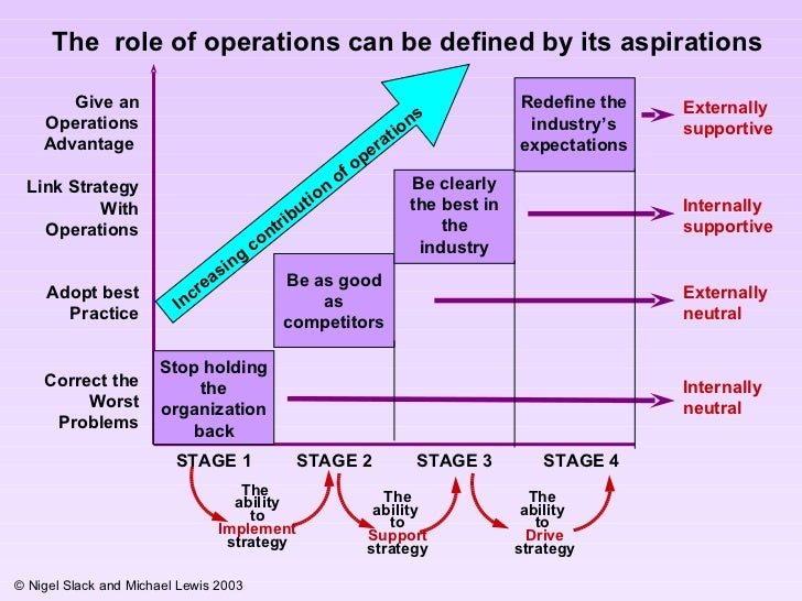 operation management hayes and wheelwright This is a sample of our (approximately) 9 page long operations management –  operations  hayes and wheelwright's four stages of operations contribution.
