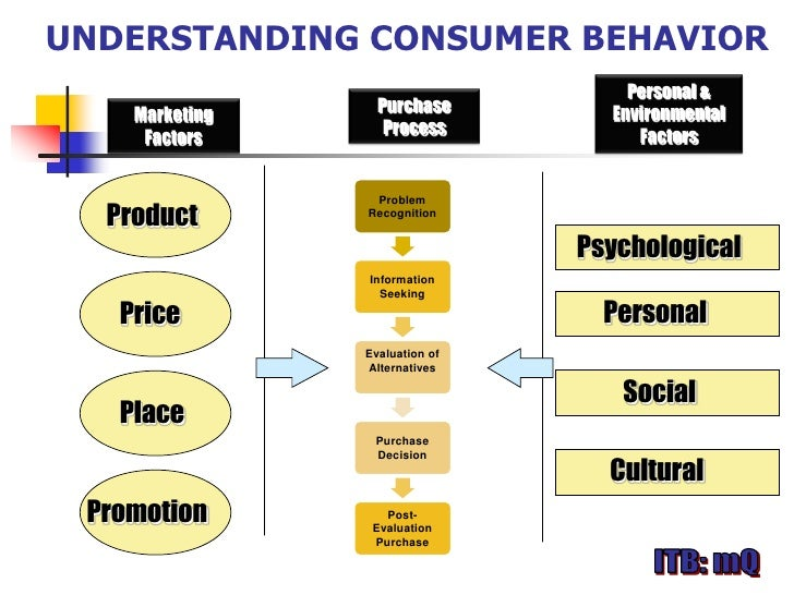 understanding consumers behavior