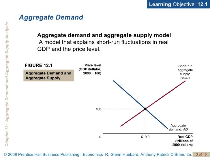 aggrreate demand and supply essay example