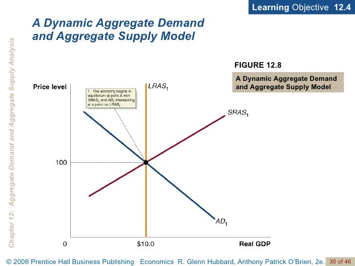 aggregate demand and supply models The macroeconomic model for aggregate demand and aggregate supply differs  from the microeconomic model in the fact that the ad/as model represents all.