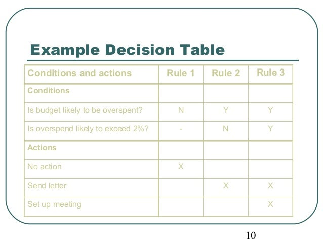 Conditions and actions Rule 1 Rule 2 Rule 3  Conditions  Is budget likely to be overspent? N Y Y  Is overspend likely to e...