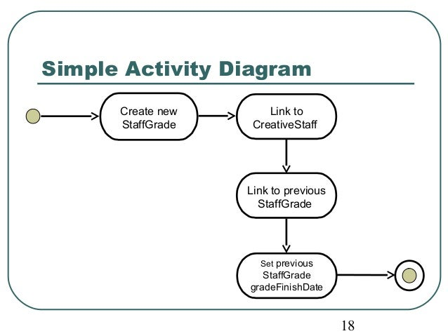 18  Simple Activity Diagram  Link to  CreativeStaff  Create new  StaffGrade  Link to previous  StaffGrade  Set previous  S...