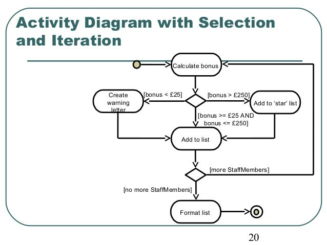 Activity Diagram with Selection  and Iteration  20  Calculate bonus  [bonus > £250]  Add to list  [more StaffMembers]  [no...